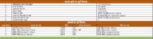 Name List on Ration Card