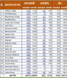 UP Ration Card Distributor List